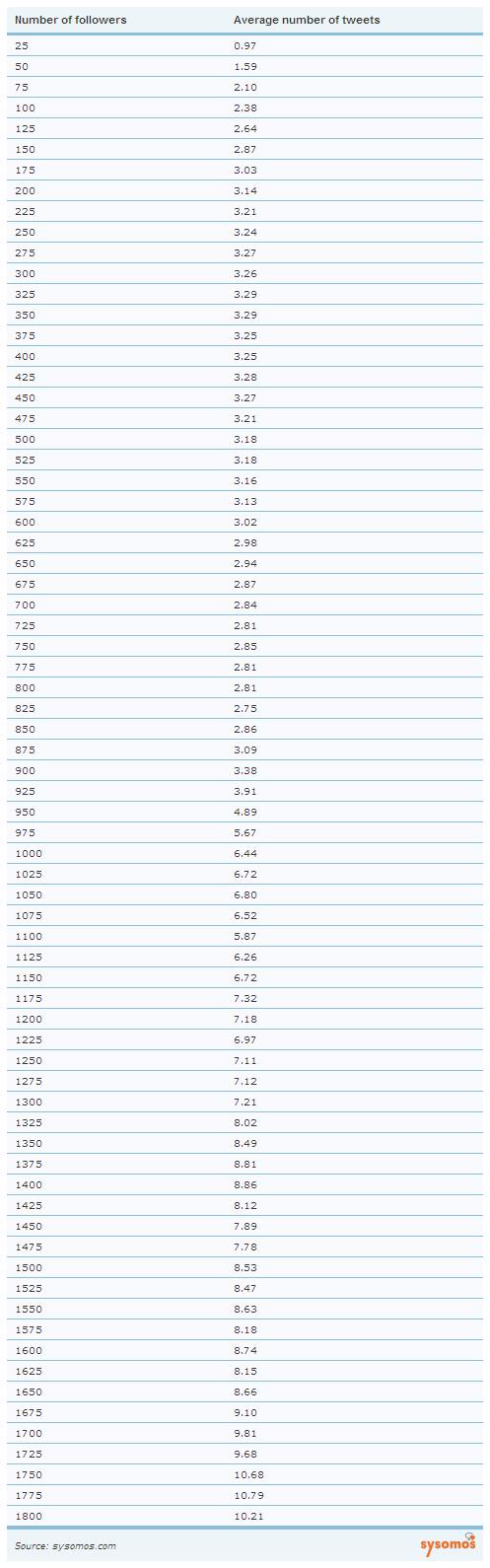 フォロワー数と1日のつぶやき回数の比較