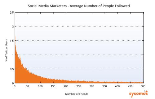 ソーシャルメディアマーケターのフォロー数