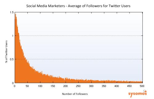ソーシャルメディアマーケターのフォロワー数