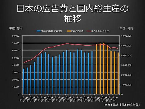 日本の広告費と国内総生産の推移