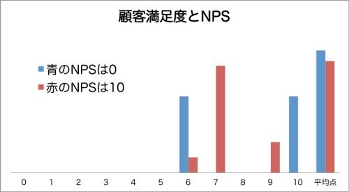 顧客満足度とNPS
