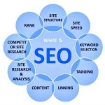 SEO Lesson Two : Define SEO