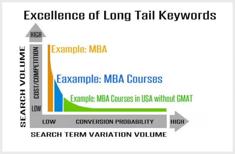 Long Tail Keyword Research