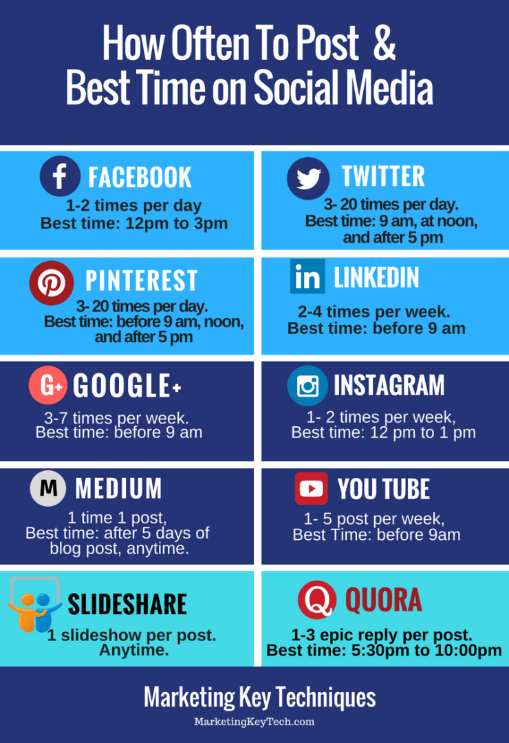 Social Media Time Optimization