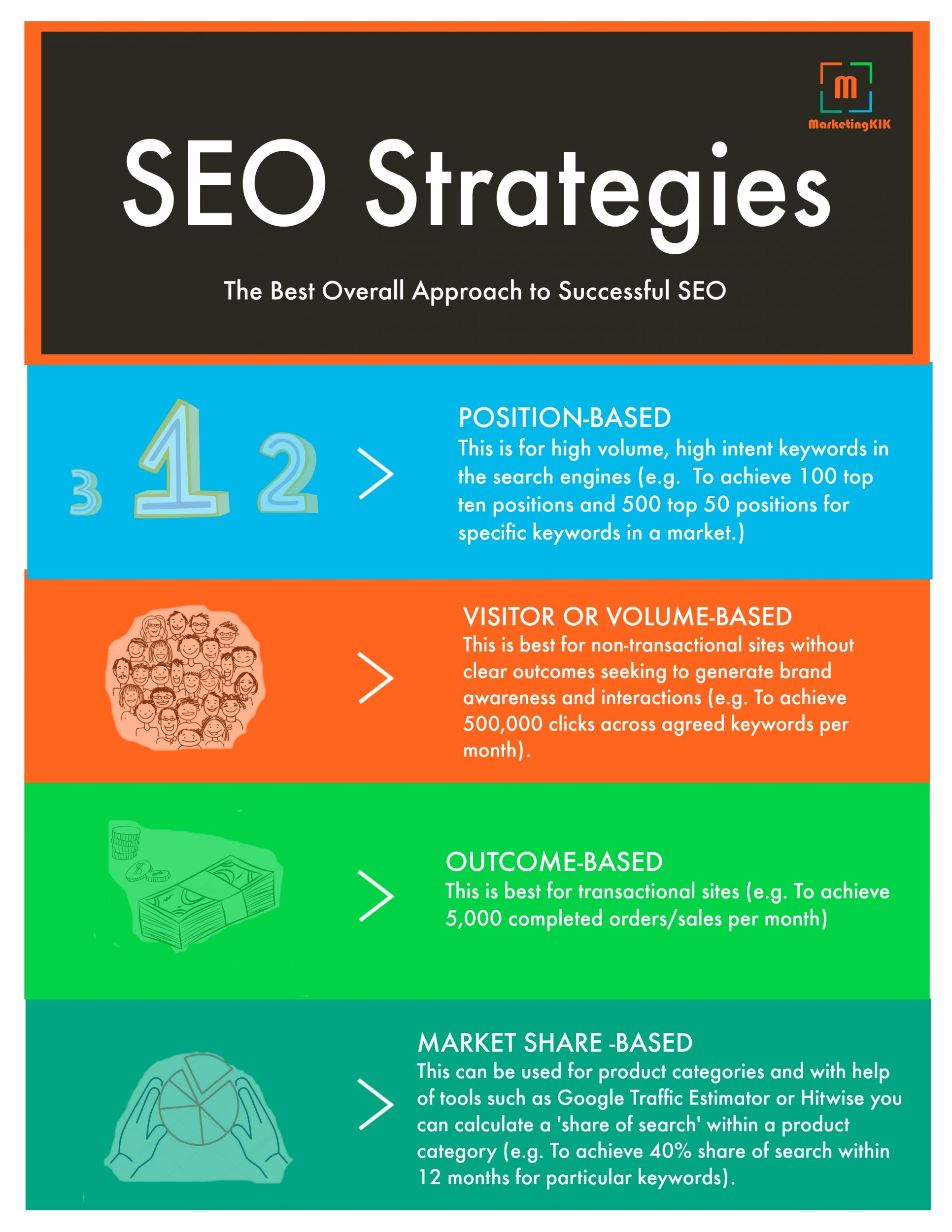 SEO Strateiges