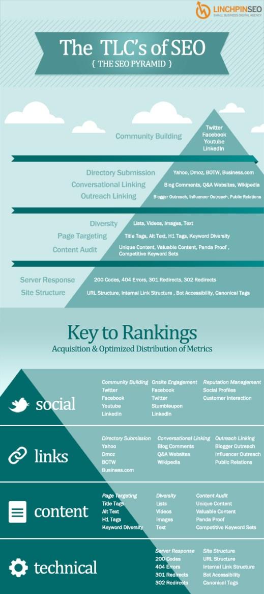 the seo pyramid for google ranking