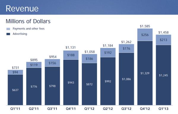 Facebook Q1 revenue