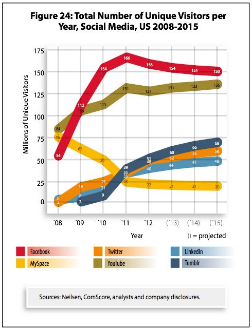 Chart - Unique Visitors Per Year To Top Social Media Sites