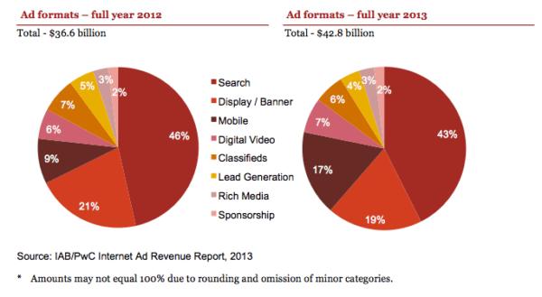 2013 IAB digital revenues