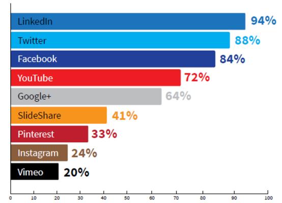 CMI study content marketing distribution platforms