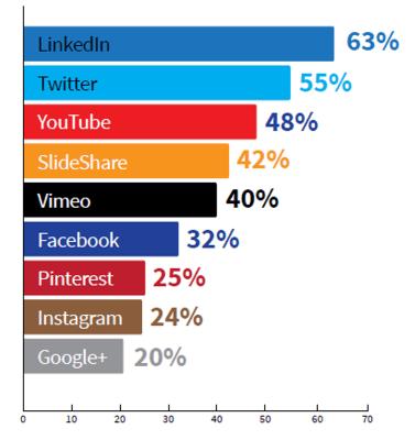 CMI study effectiveness of social media platforms