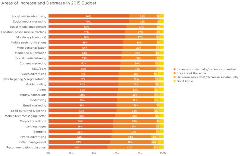 salesforce-increase-2015