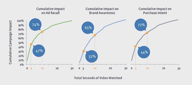 Even Brief Video Views Drive Brand Lift, Facebooknielsen