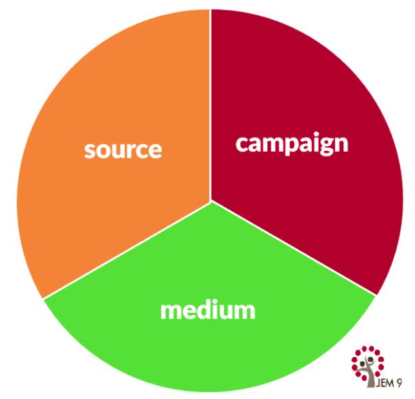 source-campaign-medium