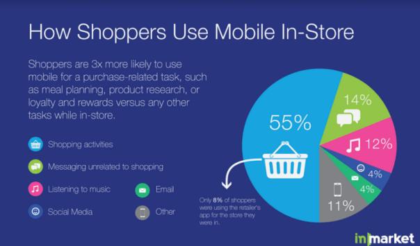 In Market in store app usage