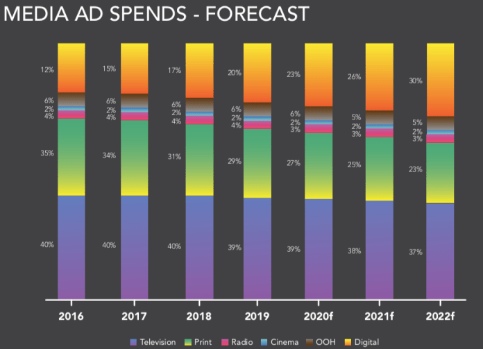 Are digital marketing courses worth? The media spends forecast by Dentsu is grabbing all eyeballs.