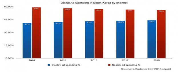 Digital Ad Spending in South Korea