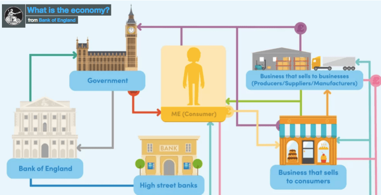 Bank of England launch econoME - an educational resource for teachers of 11 - 16 year olds