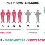 Net Promoter Scores NPS