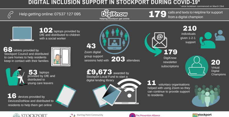 Digital inclusion support in Stockport during Covid-19 provided by DigiKnow Volunteers