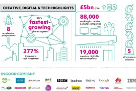 New report highlights strengths of Greater Manchester's tech and ecommerce sector