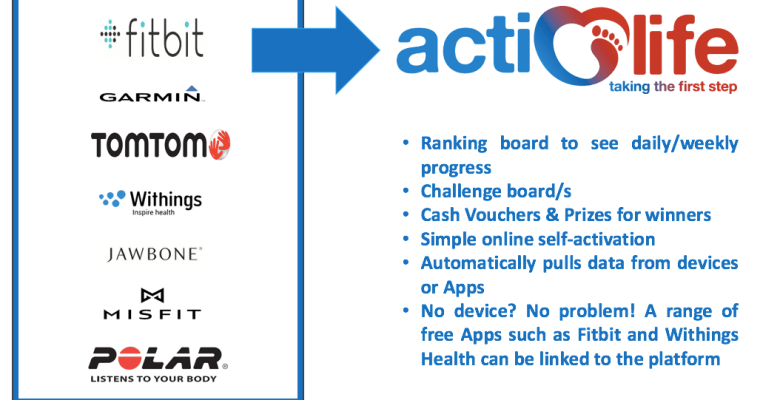 Actilife - Stockport's Workplace challenge from Life Leisure and Marketing Stockport