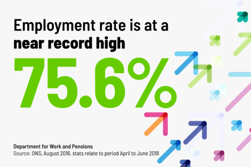 UK Employment rate 75.6%