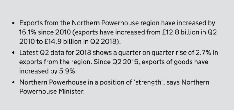 Northern Powerhouse reports growth in regional exports