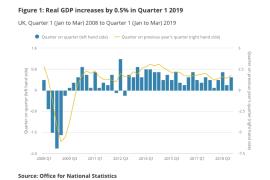 UK Economy grows in Q1 2019