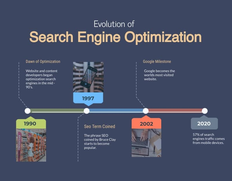 Evolution of Search Engine Optimization