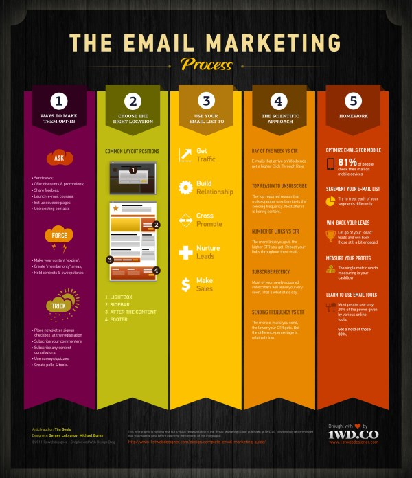 the-email-marketing-process-infographic