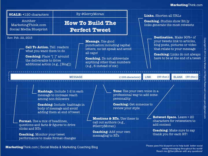 How to write the perfect Tweet - marketingthink.com