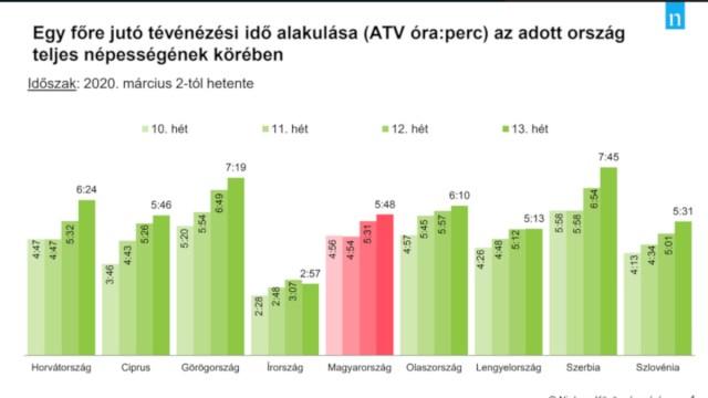 Egy főre jutó tévénézési idő alakulása az adott ország teljes népességének körében A diagram forrása: media1.hu (Nielsen közönségmérés)