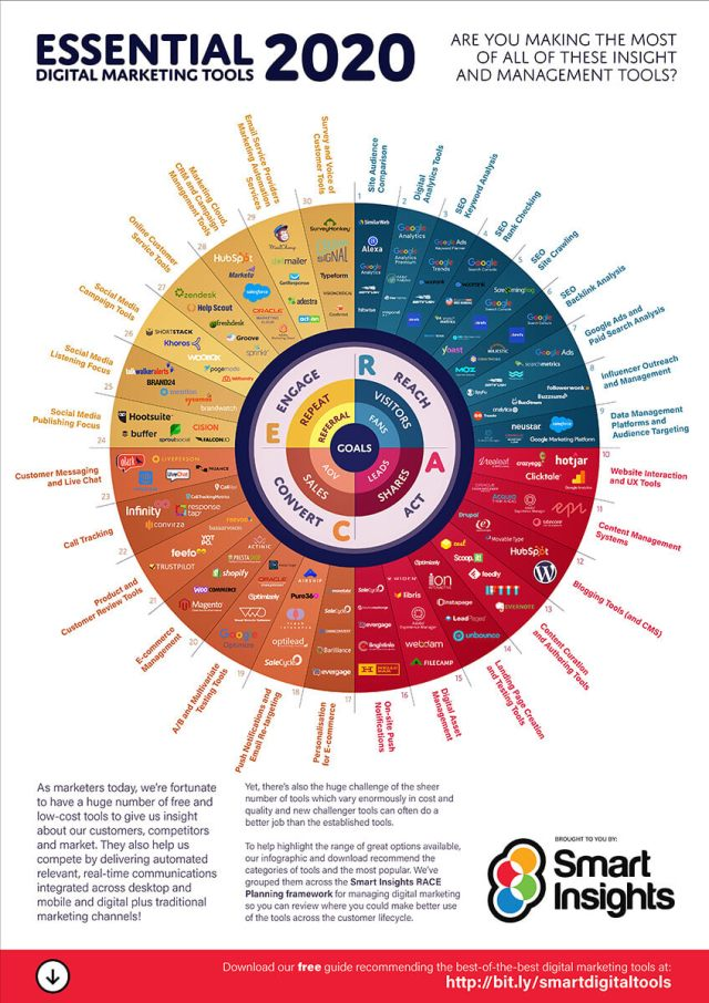 Smartinsights infografika