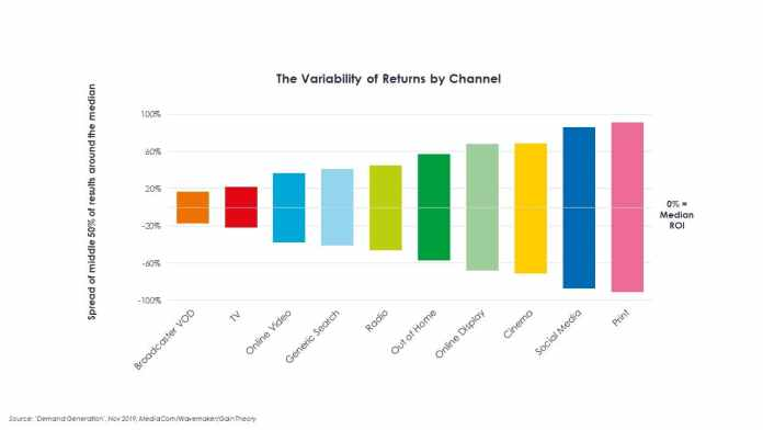 ROI variability by media channel