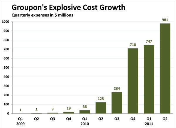 groupon-costs
