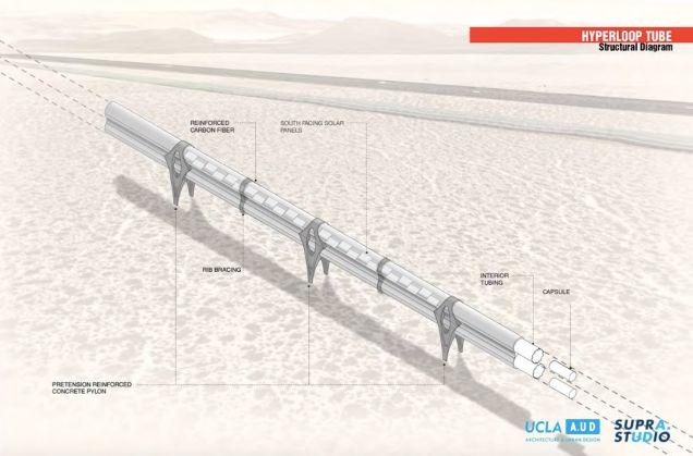 Hyperloop across the desert