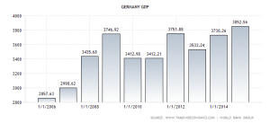 germany-gdp