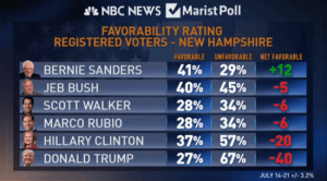 Capture_Bernie_Sanders_most_favorable_candidate_in_NH_large