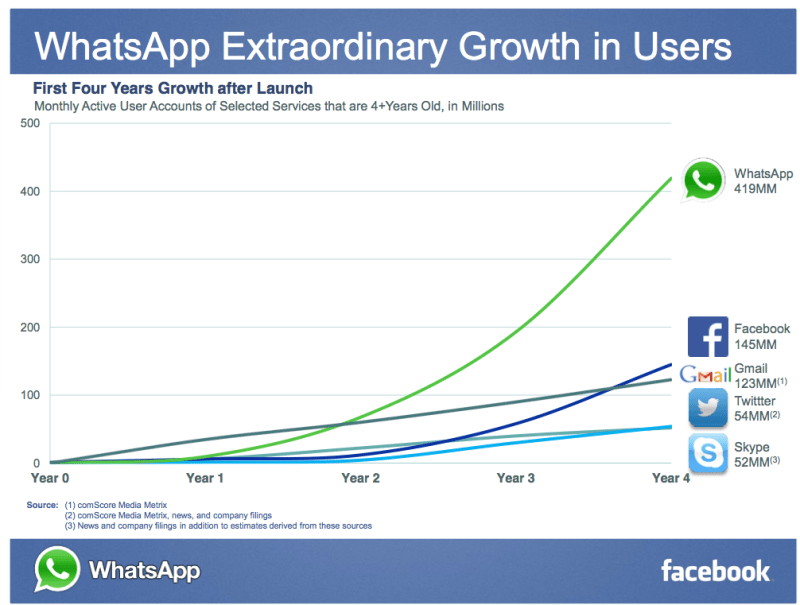 whatsapp-is-growing-even-faster-than-facebook-did-when-facebook-was-the-same-age.jpg