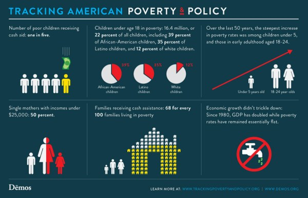 tracking-american-poverty-and-policy