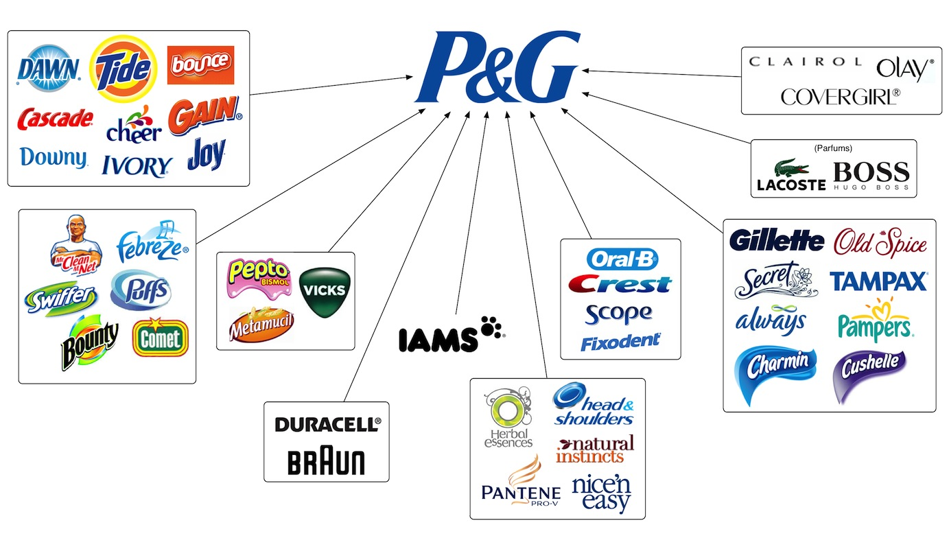 Product line of procter and gamble proctor and gamble coupons march 2012