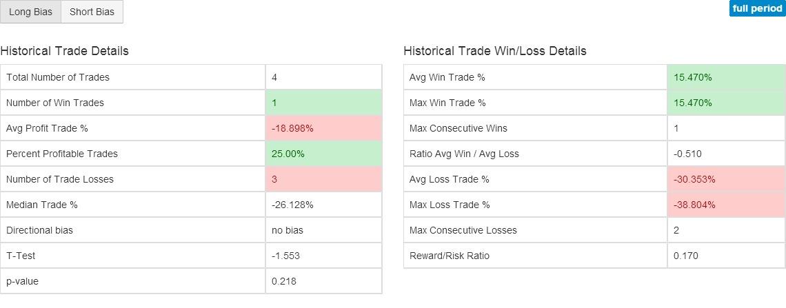 UVXY RSI Charts - Stock Technical Analysis of Ultra VIX Short-Term Fut Proshares