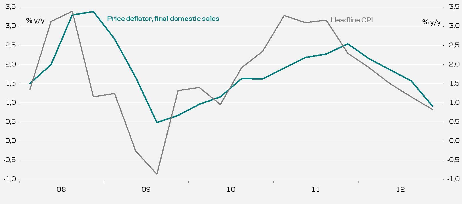2008 was a large negative demand shock