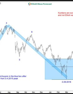 Index found buyers in the blue box shown on chart above and rallied has already made  new high opened next also india stock market nifty nse warning area for bulls rh marketoracle