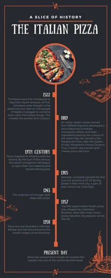 Pizza History Timeline Infographic  Templates by Canva