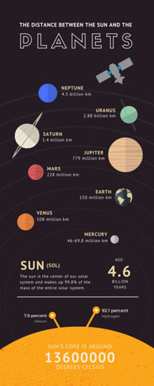 Solar System Statistics Infographic Templates By Canva