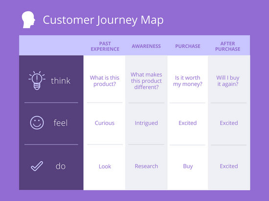 Violet Customer Journey Map Templates By Canva