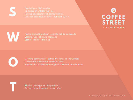 Salmon Cafe SWOT Analysis Chart Templates By Canva