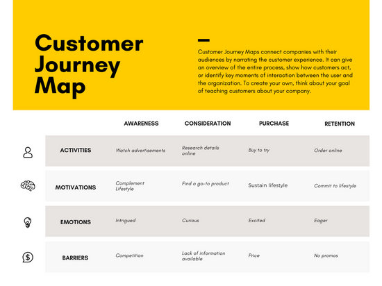 Yellow Icon Customer Journey Map Templates By Canva